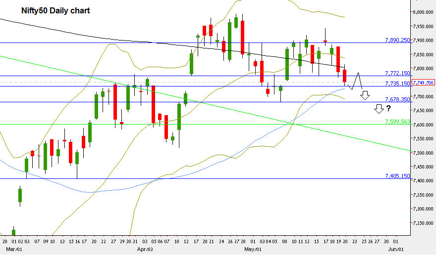 Chart2: Nifty50 Daily Chart (at the courtesy of netdania.com)