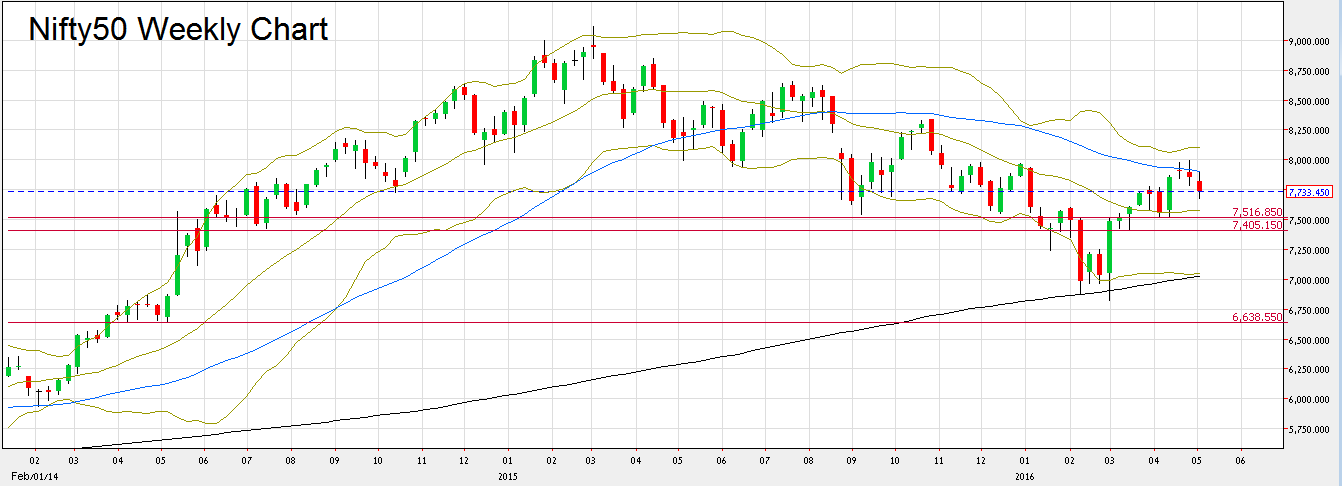 Chart1: Nifty50 Weekly Chart