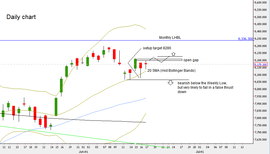 Nifty Futures: Daily chart (at the courtesy of netdania.com)