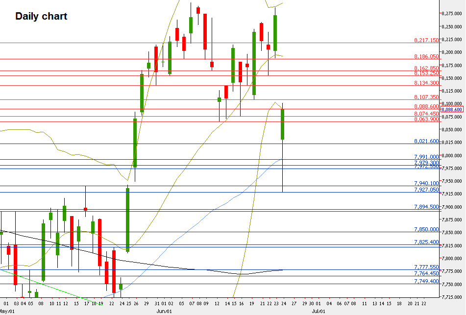 Nifty Futures, Daily chart, major support and resistance (by the courtesy of netdania.com)