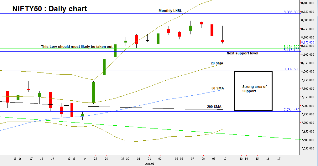 Nifty50: Daily chart (at the courtesy of netdania.com)