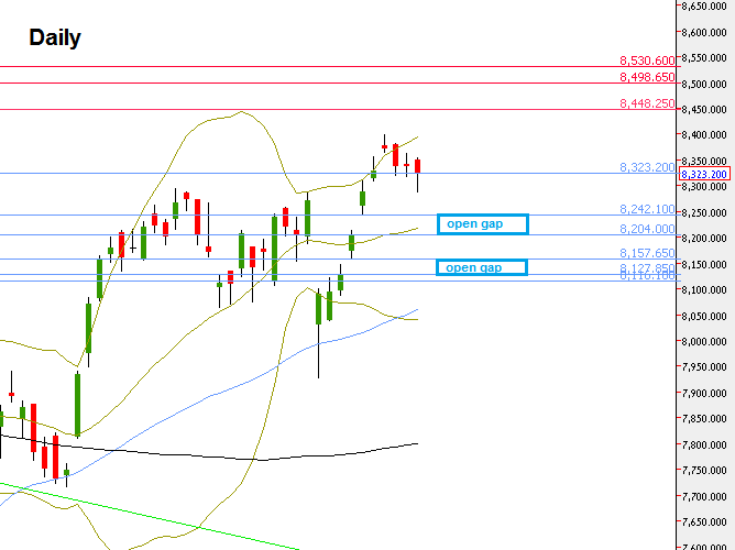Nifty Futures : Daily chart with the levels mentioned (at the courtesy of netdania.com)