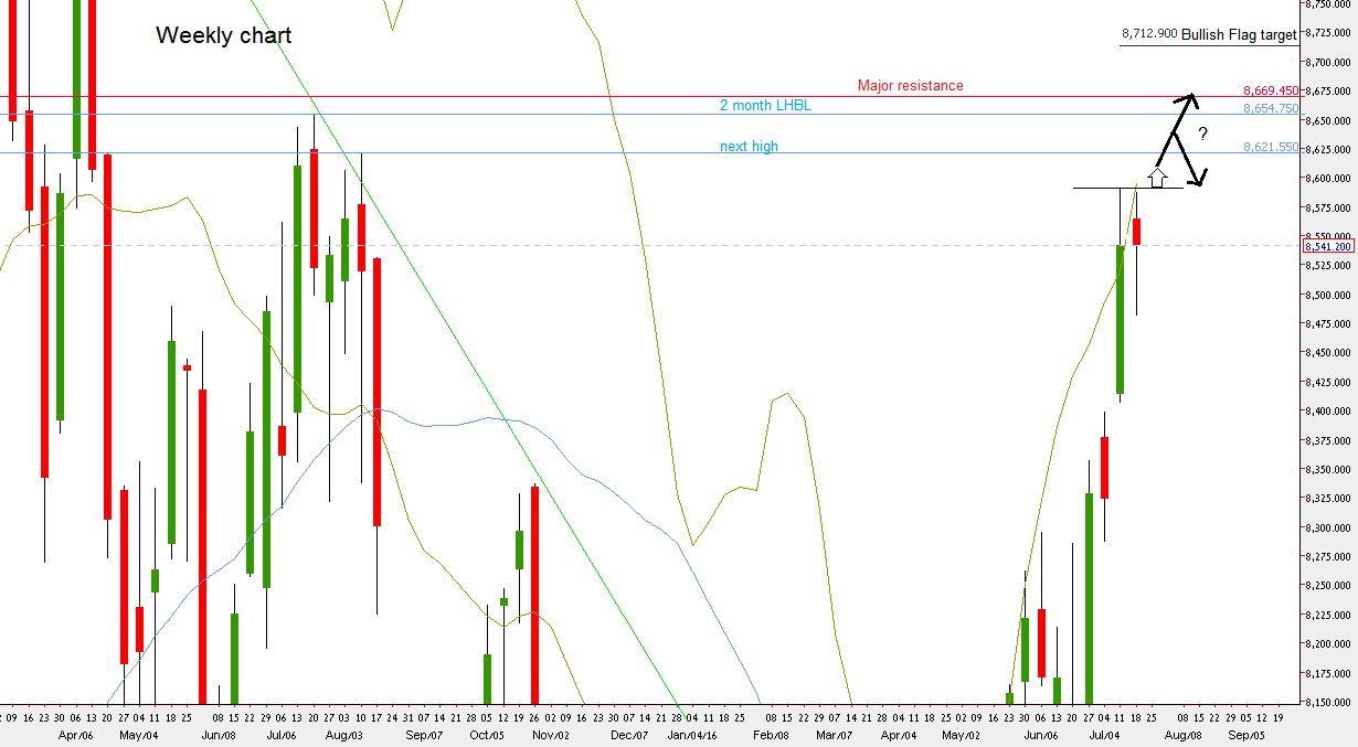 Nifty Futures: Weekly chart (at the courtesy of netdania.com)