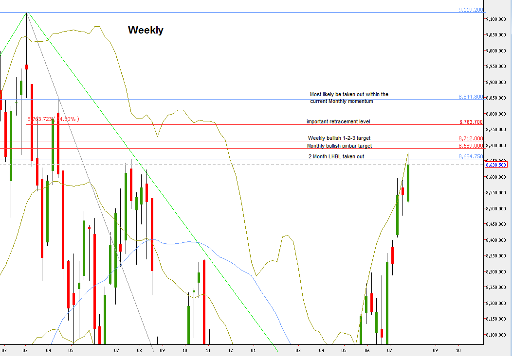 Nifty Futures, Weekly chart with the main levels discussed (at the courtesy of netdania.com)