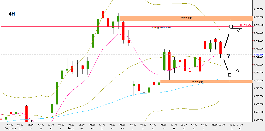 Nifty Futures, 4H chart (at the courtesy of netdania.com)