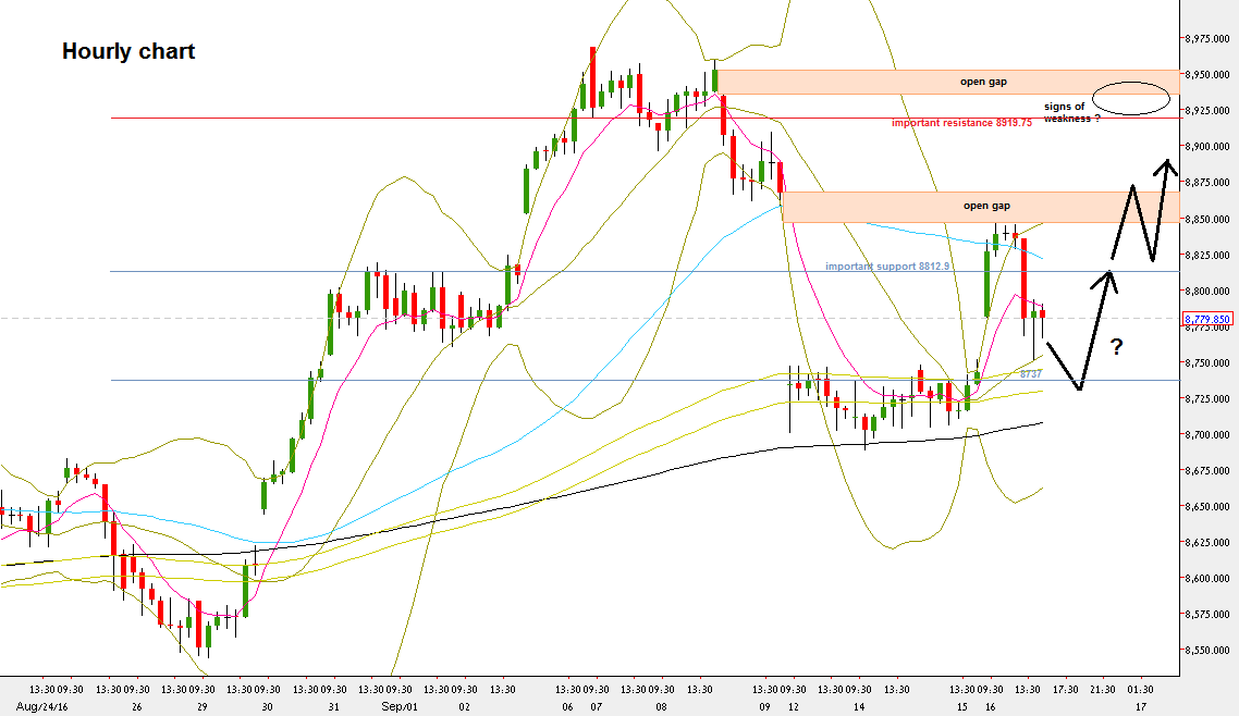 Nifty Futures, Hourly chart (at the courtesy of netdania.com)