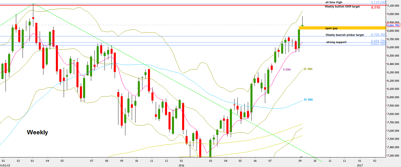 Nifty futures, Weekly chart (at the courtesy of netdania.com)