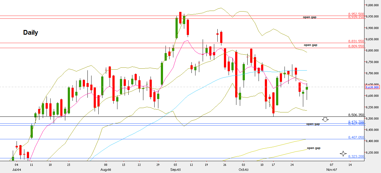 Nifty50, Daily chart (at the courtesy of netdania.com)