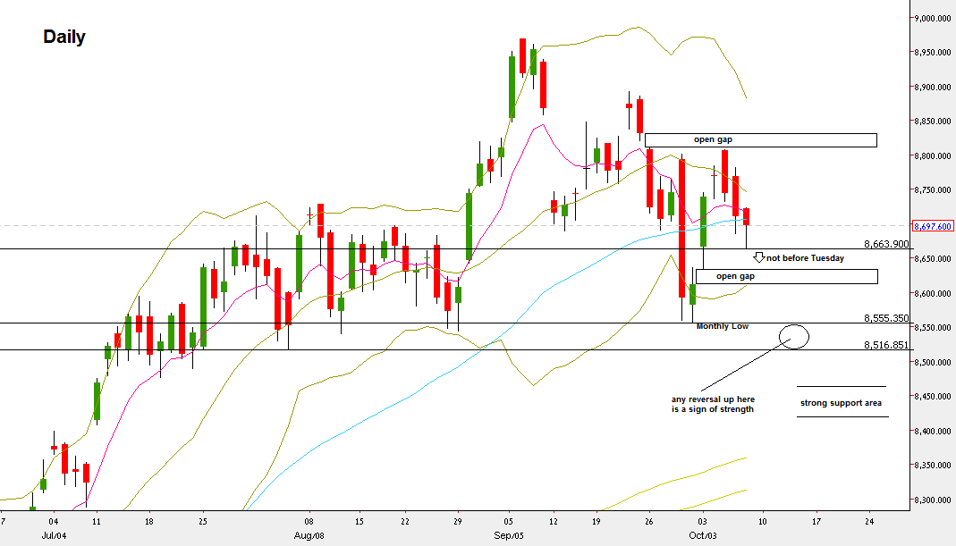 NIFTY Futures, Daily chart (at the courtesy of netdania.com)