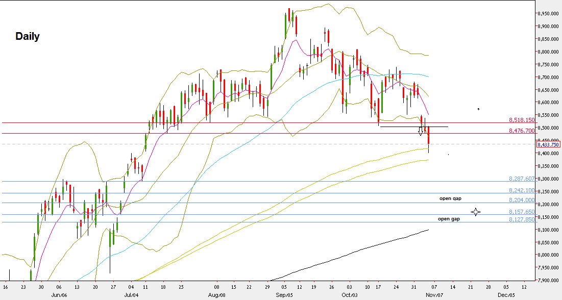 Nifty50, Daily chart (at the courtesy of prorealtime.com)