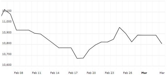 Nikkei Futures | Nikkei Futures Opening Update as on 05